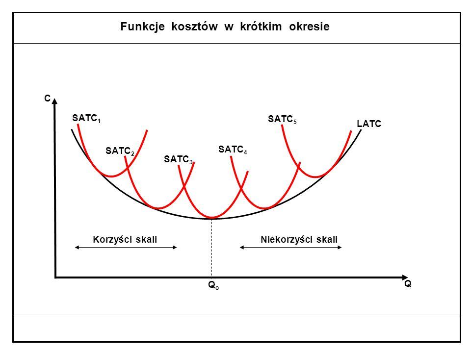Funkcje kosztów w krótkim okresie MC Q T - optimum techniczne ATC AVC min ATC Q Q ma x Q2Q2 Q8Q8 QTQT min AVC min MC C