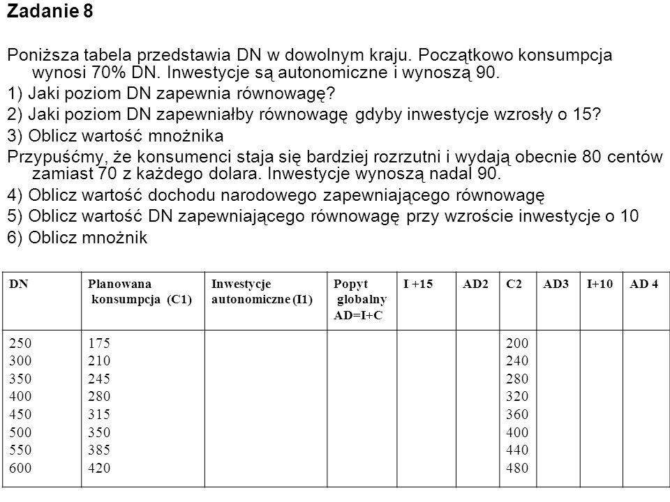 Zadanie 8 Poniższa tabela przedstawia DN w dowolnym kraju. Początkowo konsumpcja wynosi 70% DN. Inwestycje są autonomiczne i wynoszą 90. 1) Jaki pozio