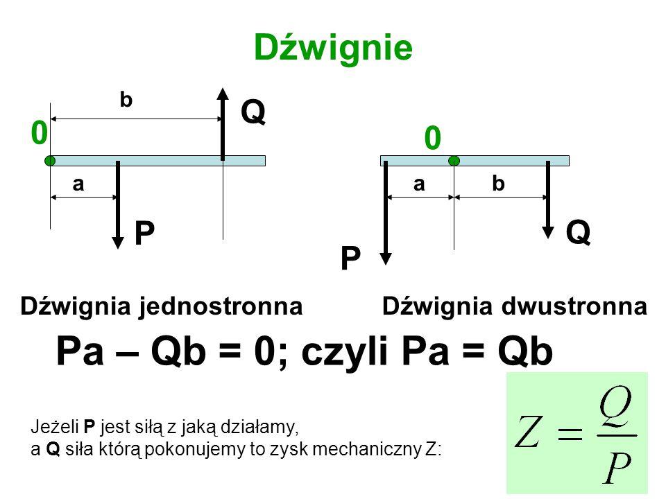 Dźwignie 0 0 P Q a b P Q Dźwignia jednostronnaDźwignia dwustronna Pa – Qb = 0; czyli Pa = Qb Jeżeli P jest siłą z jaką działamy, a Q siła którą pokonu
