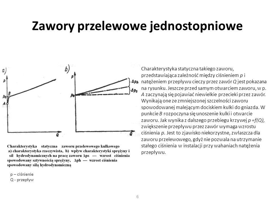 6 Zawory przelewowe jednostopniowe Charakterystyka statyczna takiego zaworu, przedstawiająca zależność między ciśnieniem p i natężeniem przepływu ciec