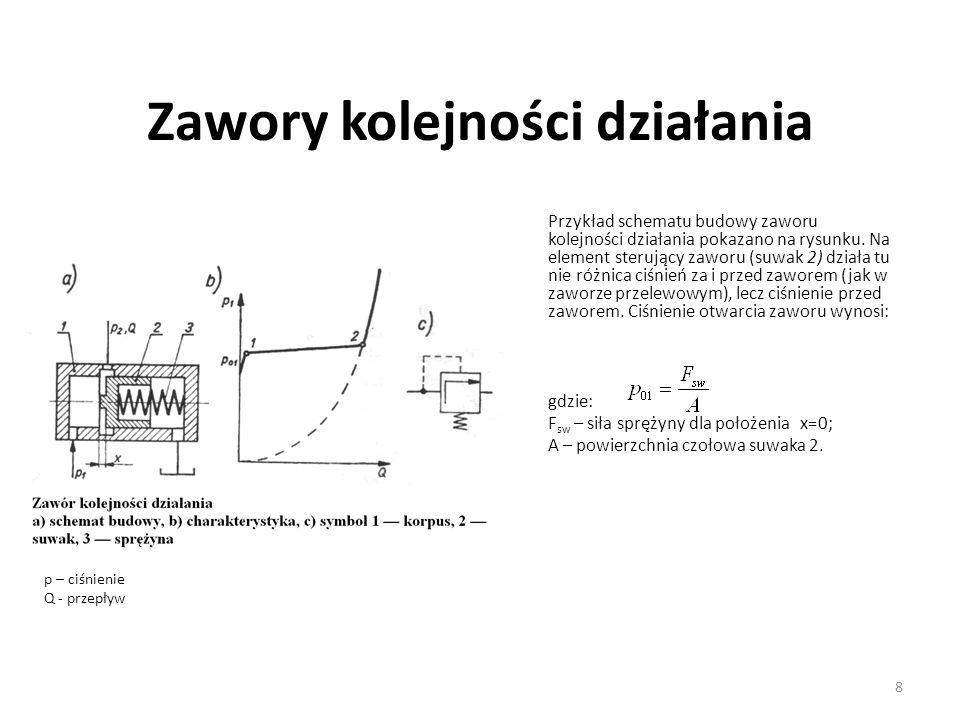 8 Zawory kolejności działania Przykład schematu budowy zaworu kolejności działania pokazano na rysunku. Na element sterujący zaworu (suwak 2) działa t