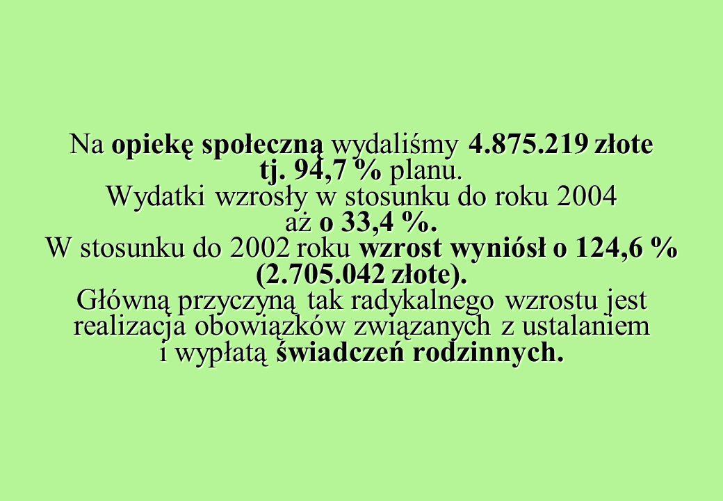Na opiekę społeczną wydaliśmy 4.875.219 złote tj. 94,7 % planu.