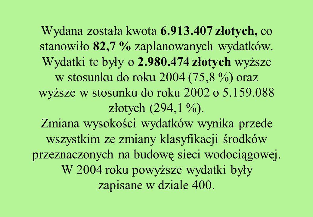 Wydana została kwota 6.913.407 złotych, co stanowiło 82,7 % zaplanowanych wydatków.
