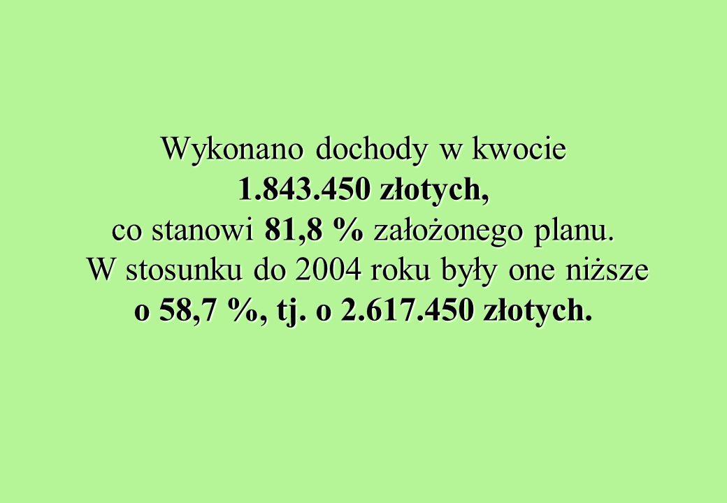 Wykonano dochody w kwocie 1.843.450 złotych, co stanowi 81,8 % założonego planu.