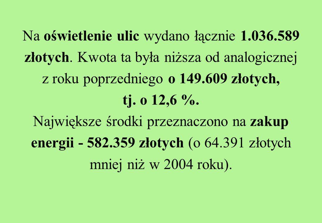 Na oświetlenie ulic wydano łącznie 1.036.589 złotych.