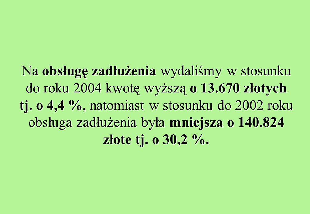 Na obsługę zadłużenia wydaliśmy w stosunku do roku 2004 kwotę wyższą o 13.670 złotych tj.