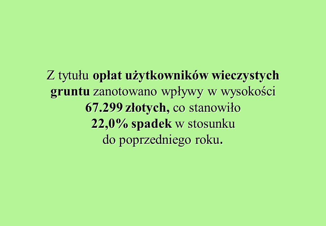 Z tytułu opłat użytkowników wieczystych gruntu zanotowano wpływy w wysokości 67.299 złotych, co stanowiło 22,0% spadek w stosunku do poprzedniego roku.