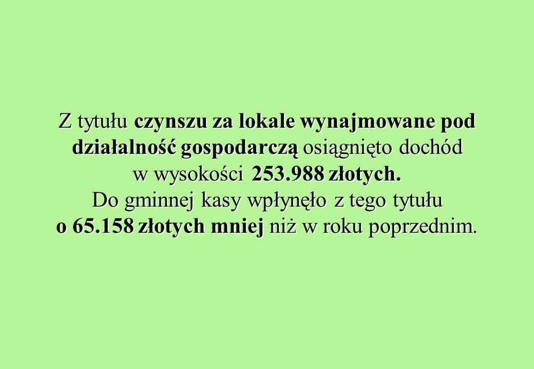 Z tytułu czynszu za lokale wynajmowane pod działalność gospodarczą osiągnięto dochód w wysokości 253.988 złotych.