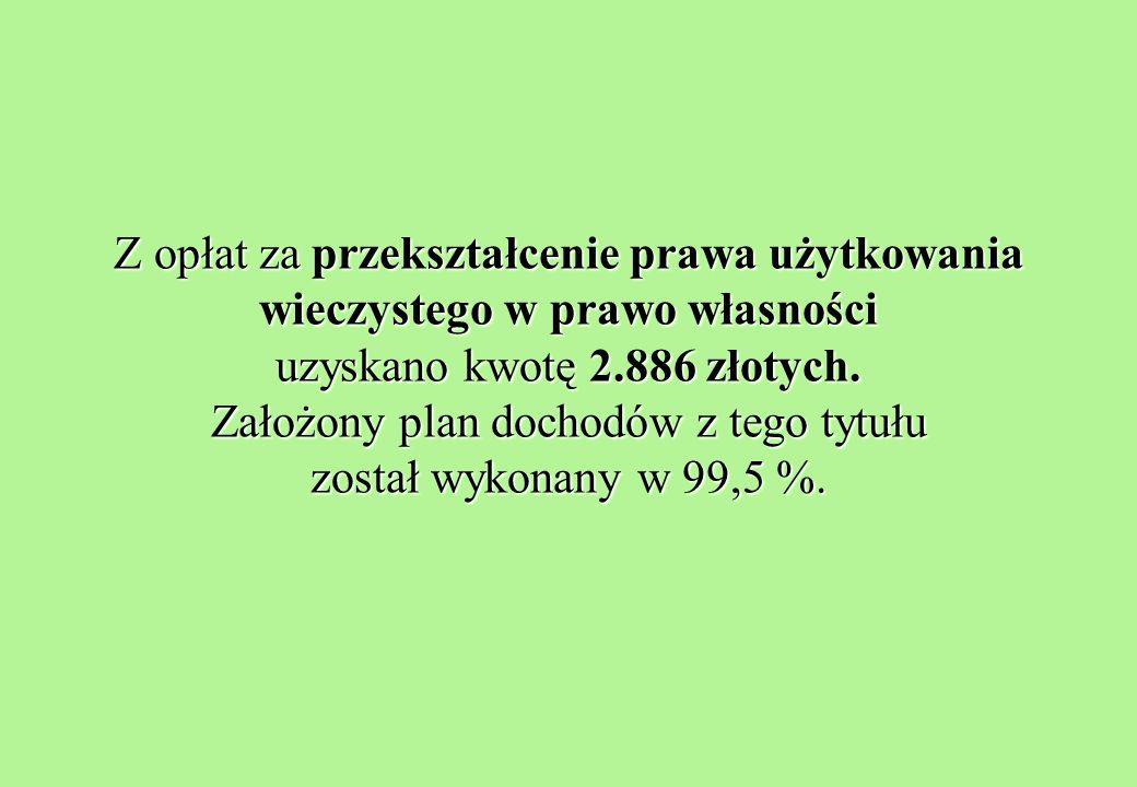 Z opłat za przekształcenie prawa użytkowania wieczystego w prawo własności uzyskano kwotę 2.886 złotych.