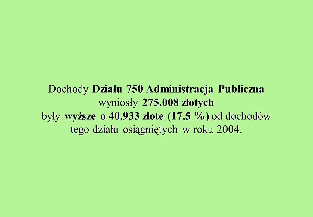 Dochody Działu 750 Administracja Publiczna wyniosły 275.008 złotych były wyższe o 40.933 złote (17,5 %) od dochodów tego działu osiągniętych w roku 2004.