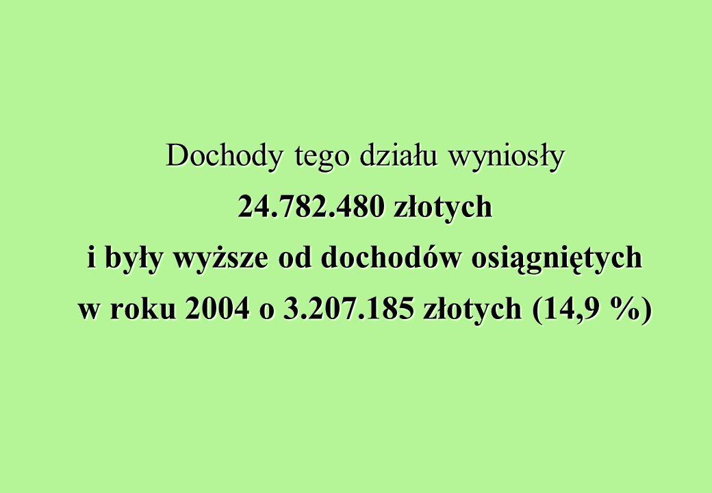 Dochody tego działu wyniosły 24.782.480 złotych i były wyższe od dochodów osiągniętych w roku 2004 o 3.207.185 złotych (14,9 %)