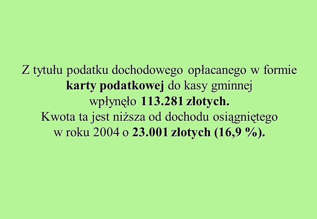 Z tytułu podatku dochodowego opłacanego w formie karty podatkowej do kasy gminnej wpłynęło 113.281 złotych.