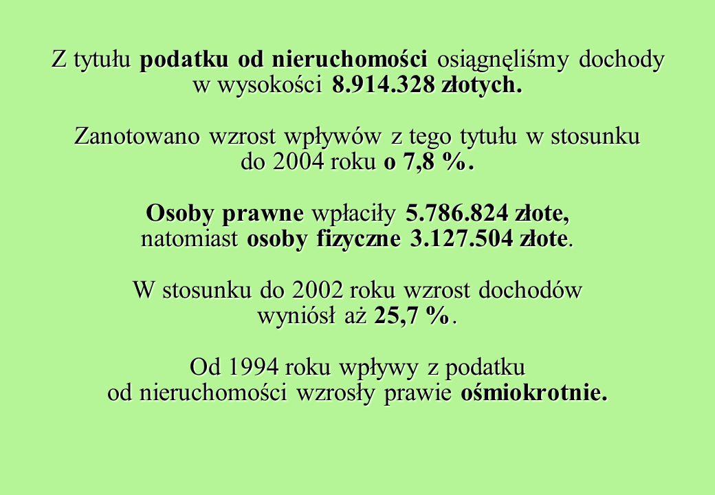 Z tytułu podatku od nieruchomości osiągnęliśmy dochody w wysokości 8.914.328 złotych.