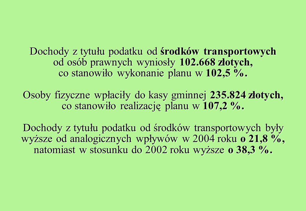 Dochody z tytułu podatku od środków transportowych od osób prawnych wyniosły 102.668 złotych, co stanowiło wykonanie planu w 102,5 %.