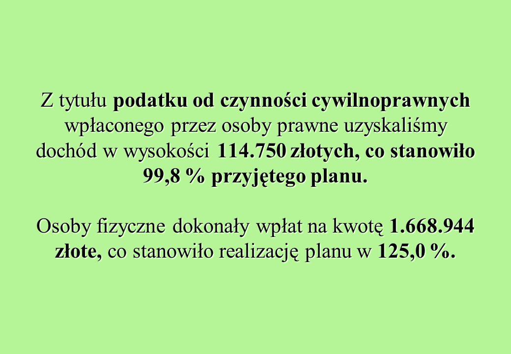 Z tytułu podatku od czynności cywilnoprawnych wpłaconego przez osoby prawne uzyskaliśmy dochód w wysokości 114.750 złotych, co stanowiło 99,8 % przyjętego planu.