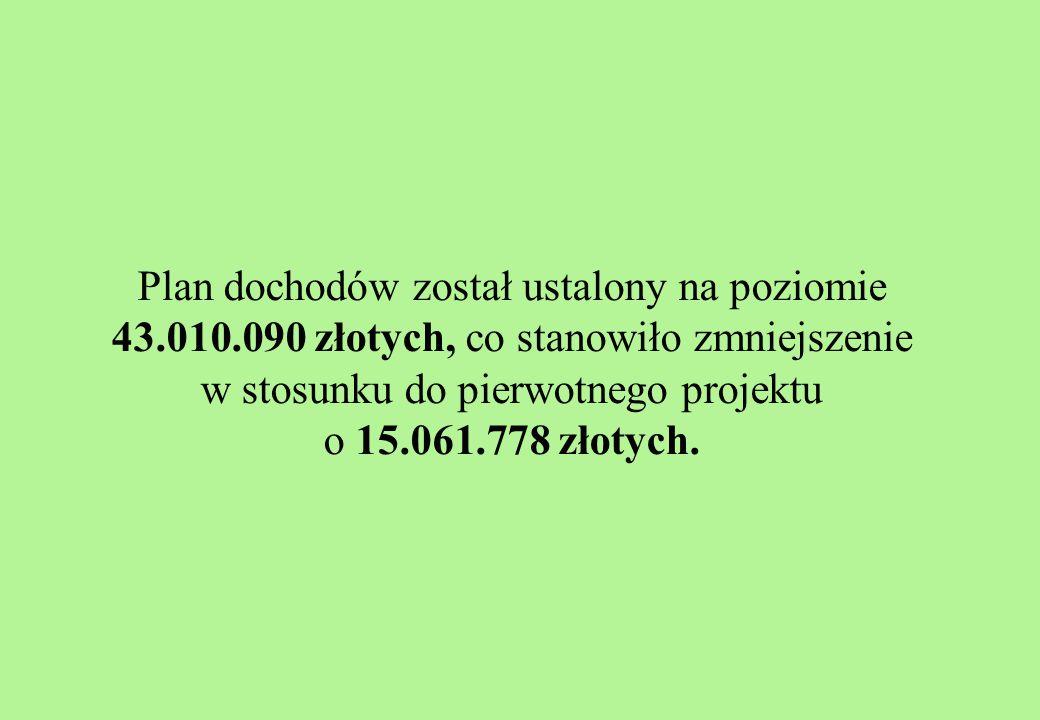 Plan dochodów został ustalony na poziomie 43.010.090 złotych, co stanowiło zmniejszenie w stosunku do pierwotnego projektu o 15.061.778 złotych.