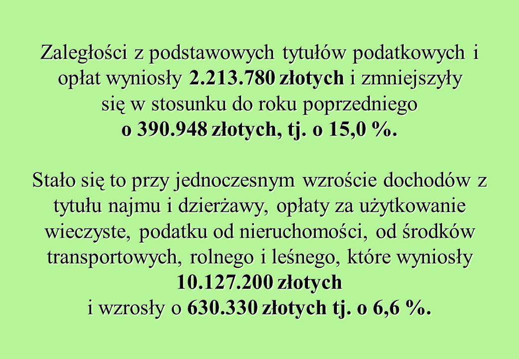 Zaległości z podstawowych tytułów podatkowych i opłat wyniosły 2.213.780 złotych i zmniejszyły się w stosunku do roku poprzedniego o 390.948 złotych, tj.