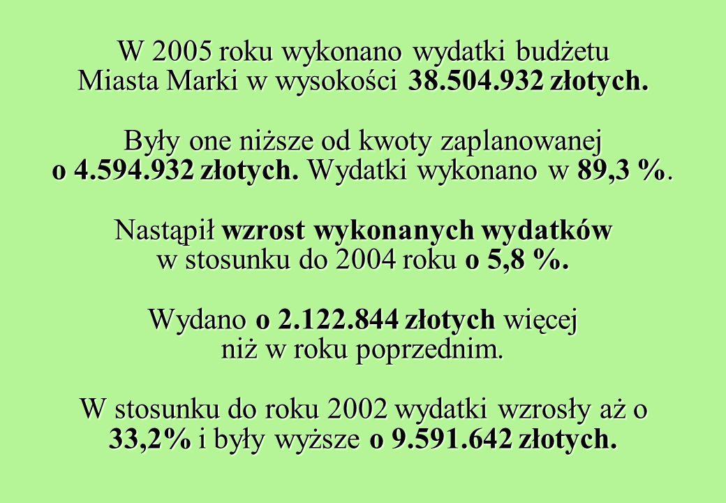 W 2005 roku wykonano wydatki budżetu Miasta Marki w wysokości 38.504.932 złotych.