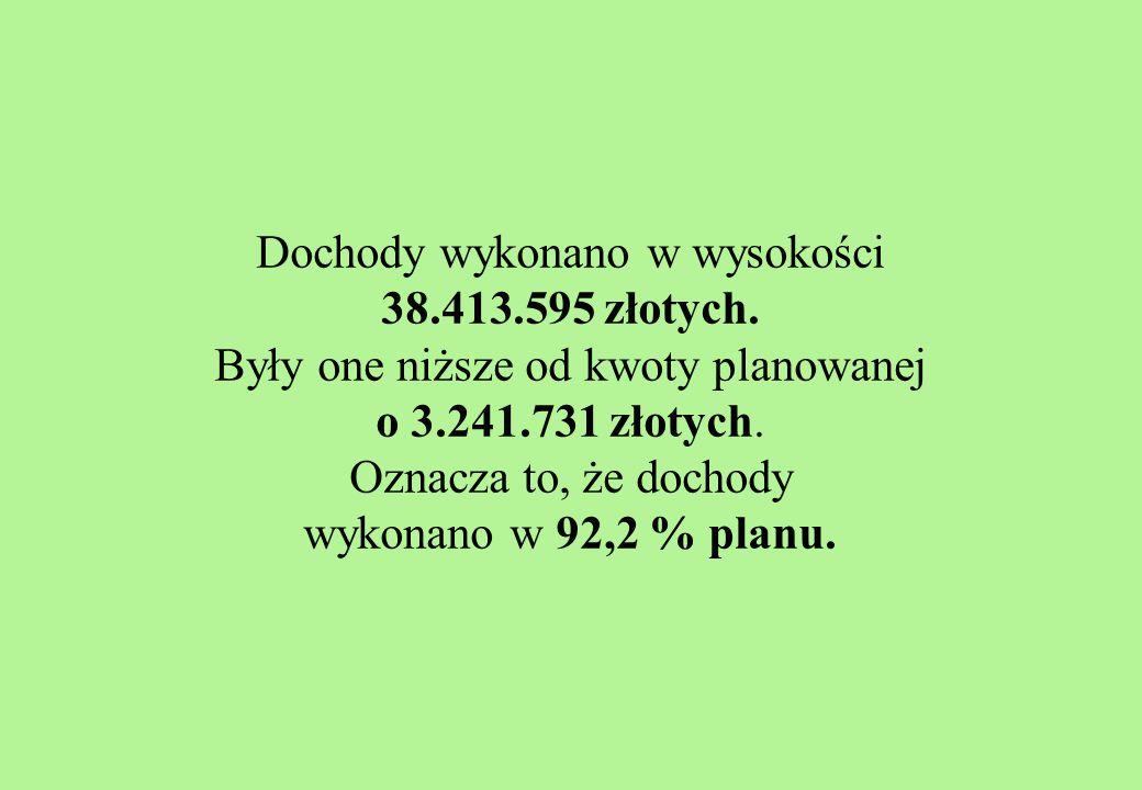 Dochody wykonano w wysokości 38.413.595 złotych.