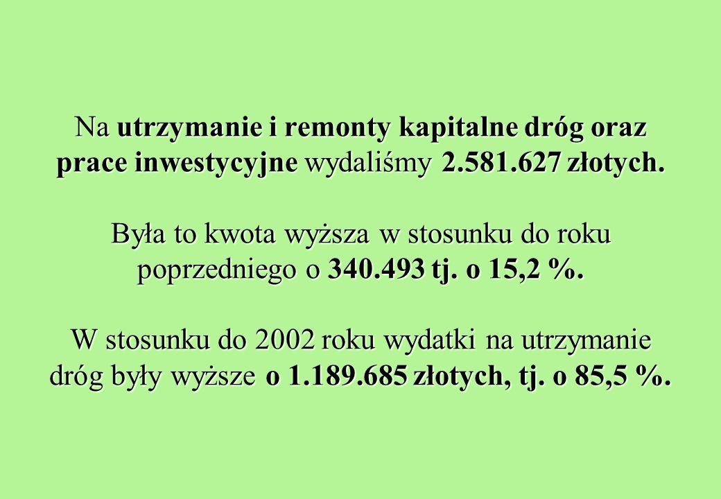 Na utrzymanie i remonty kapitalne dróg oraz prace inwestycyjne wydaliśmy 2.581.627 złotych.