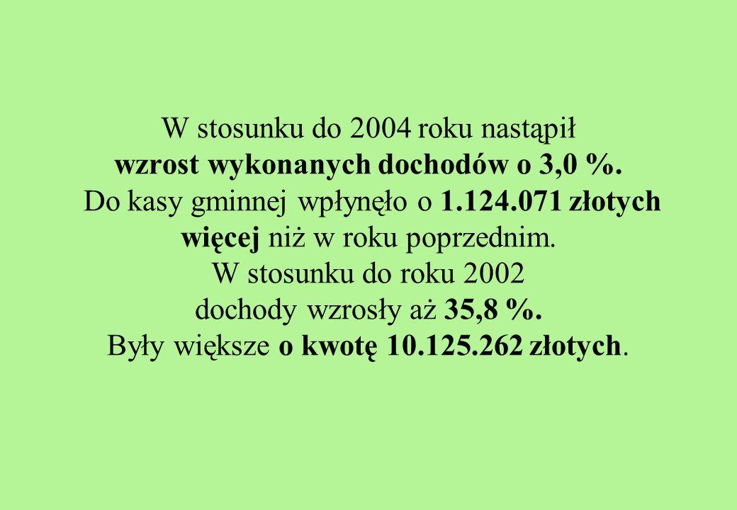 W stosunku do 2004 roku nastąpił wzrost wykonanych dochodów o 3,0 %.