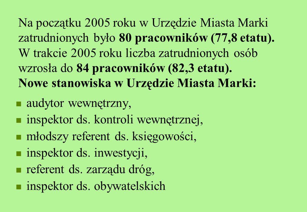 Na początku 2005 roku w Urzędzie Miasta Marki zatrudnionych było 80 pracowników (77,8 etatu).