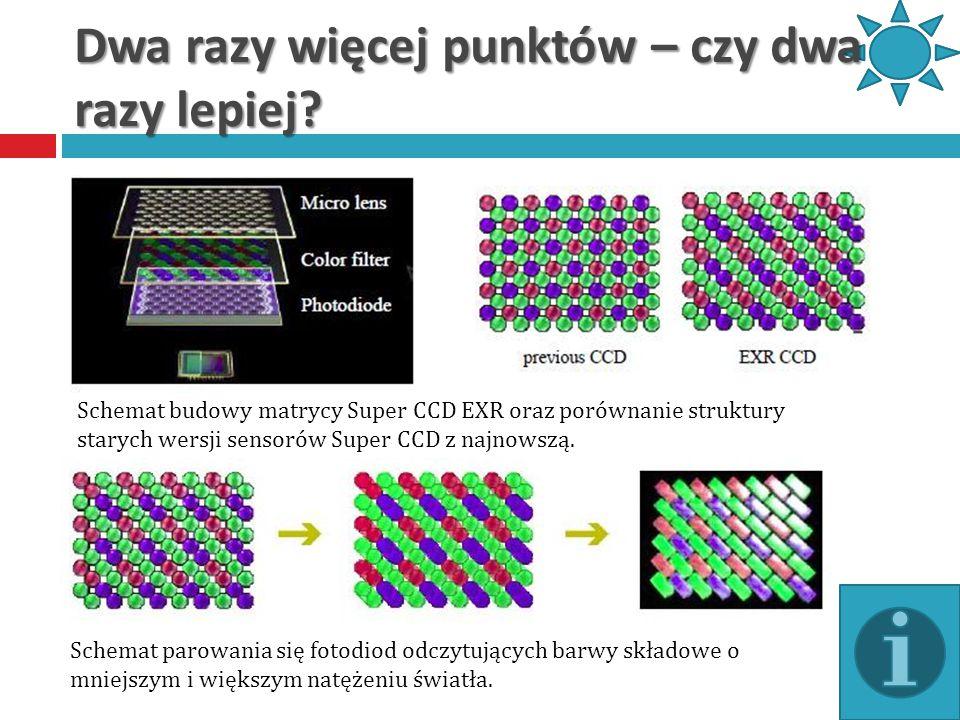 Dwa razy więcej punktów – czy dwa razy lepiej? Schemat budowy matrycy Super CCD EXR oraz porównanie struktury starych wersji sensorów Super CCD z najn