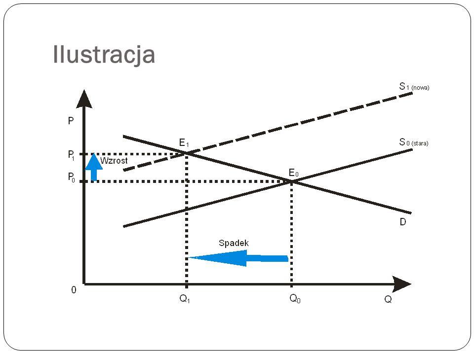 Wpływ spadku podaży na sytuację na rynku Spadek poda ż y (ceteris paribus) powoduje: wzrost ceny równowagi, spadek ilo ś ci równowagi.