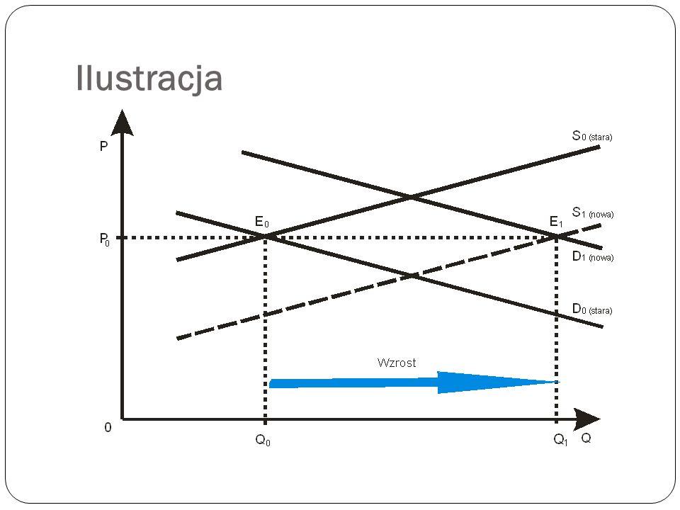 Wpływ jednoczesnego wzrostu popytu i podaży Jednoczesny wzrost popytu i poda ż y powoduje: wzrost lub spadek ceny równowagi (zale ż y to od skali zmia