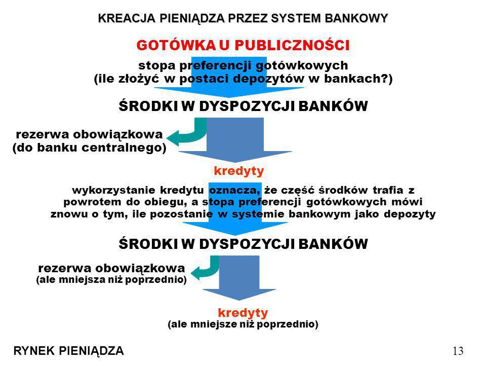 KREACJA PIENIĄDZA PRZEZ SYSTEM BANKOWY RYNEK PIENIĄDZA 13 GOTÓWKA U PUBLICZNOŚCI stopa preferencji gotówkowych (ile złożyć w postaci depozytów w banka