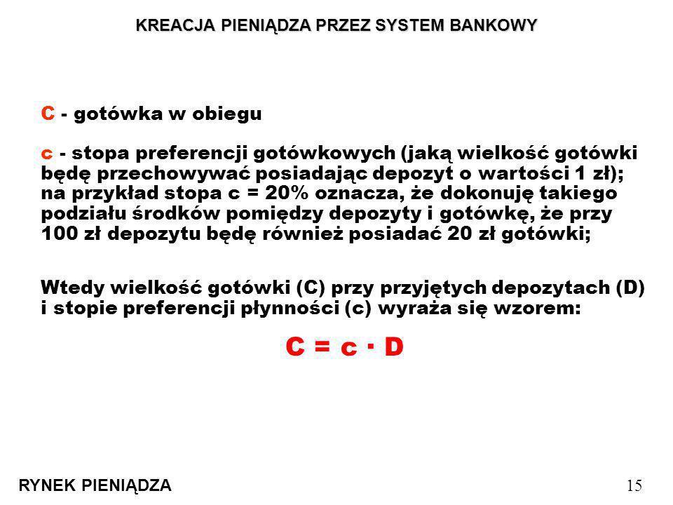 KREACJA PIENIĄDZA PRZEZ SYSTEM BANKOWY RYNEK PIENIĄDZA 15 c - stopa preferencji gotówkowych (jaką wielkość gotówki będę przechowywać posiadając depozy