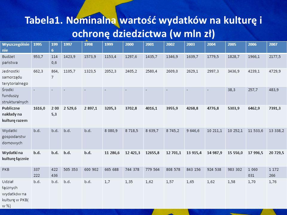 Tabela1. Nominalna wartość wydatków na kulturę i ochronę dziedzictwa (w mln zł) Wyszczególnie nie 1995 199 6 19971998199920002001200220032004200520062