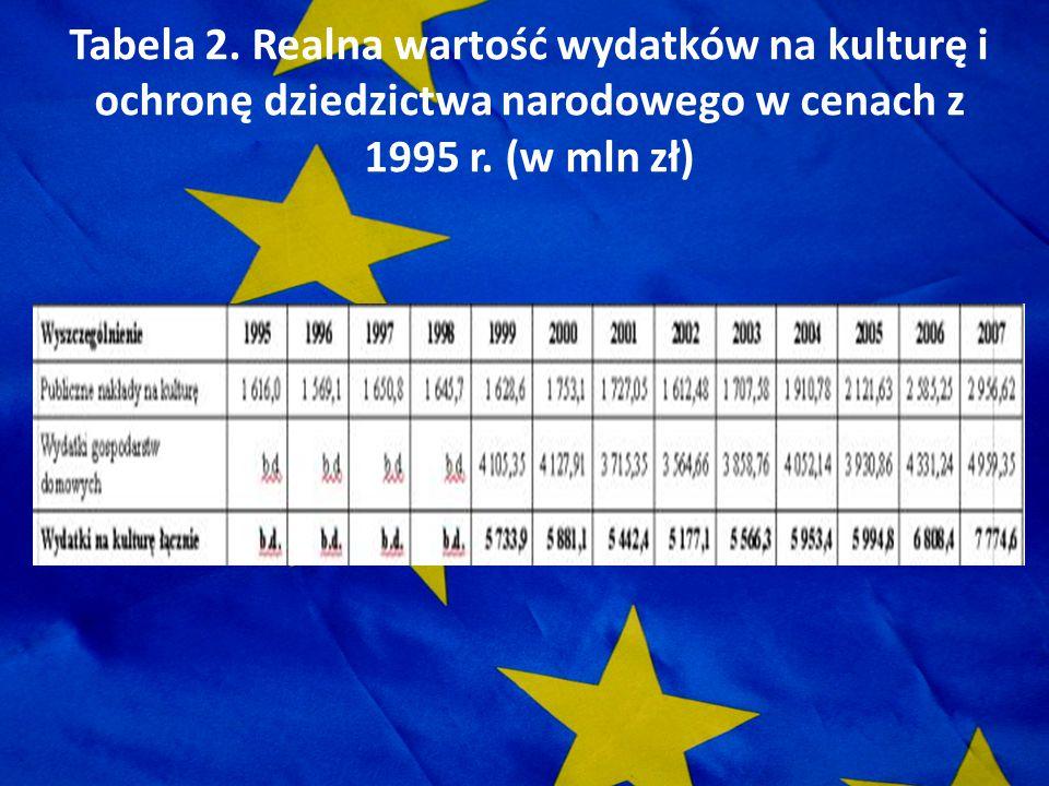 Tabela 2. Realna wartość wydatków na kulturę i ochronę dziedzictwa narodowego w cenach z 1995 r. (w mln zł)