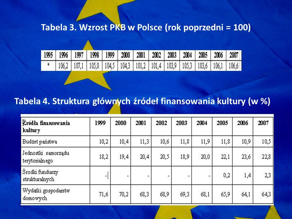 Tabela 3. Wzrost PKB w Polsce (rok poprzedni = 100) Tabela 4. Struktura głównych źródeł finansowania kultury (w %)