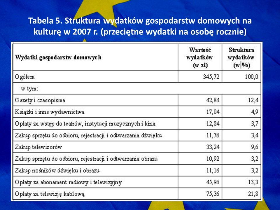 Tabela 5. Struktura wydatków gospodarstw domowych na kulturę w 2007 r. (przeciętne wydatki na osobę rocznie)