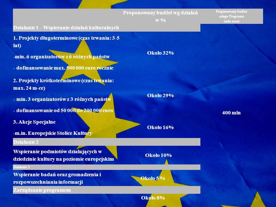 Proponowany budżet wg działań w % Proponowany budżet całego Programu (mln euro) Działanie 1 - Wspieranie działań kulturalnych 400 mln 1. Projekty dług