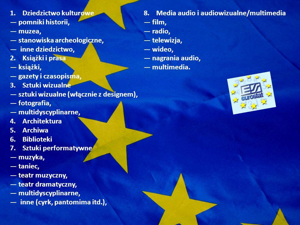 CELE PROGRAMU KULTURA 2007 - 2013 wzmocnienie przestrzeni kulturowej dla Europejczyków, opartej na wspólnym dziedzictwie kulturowym, rozwój współpracy pomiędzy twórcami, uczestnikami życia kulturalnego oraz instytucjami kulturalnymi krajów uczestniczących w programie.