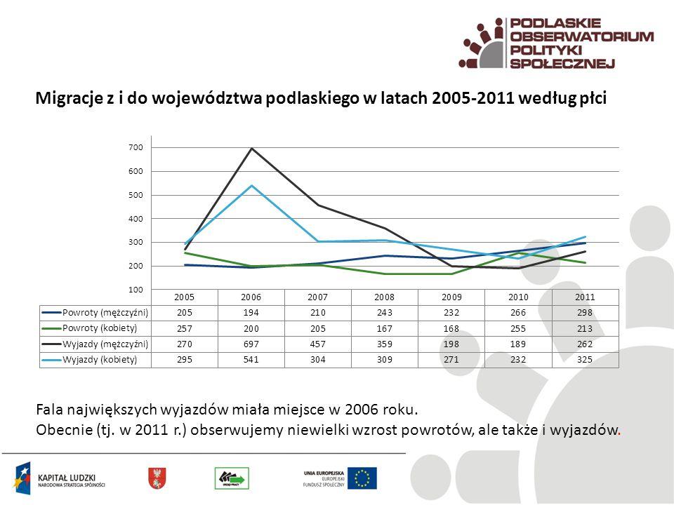 Migracje z i do województwa podlaskiego w latach 2005-2011 według płci Fala największych wyjazdów miała miejsce w 2006 roku. Obecnie (tj. w 2011 r.) o