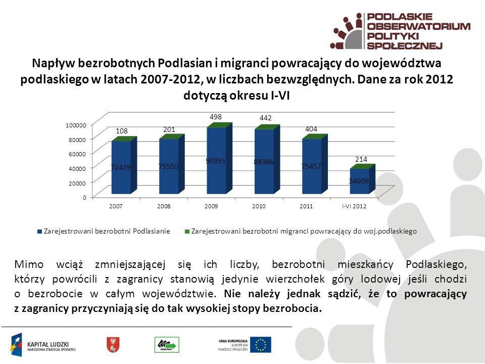 Napływ bezrobotnych Podlasian i migranci powracający do województwa podlaskiego w latach 2007-2012, w liczbach bezwzględnych. Dane za rok 2012 dotyczą
