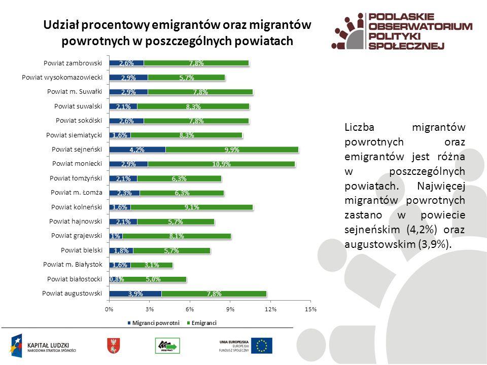 Udział procentowy emigrantów oraz migrantów powrotnych w poszczególnych powiatach Liczba migrantów powrotnych oraz emigrantów jest różna w poszczególn