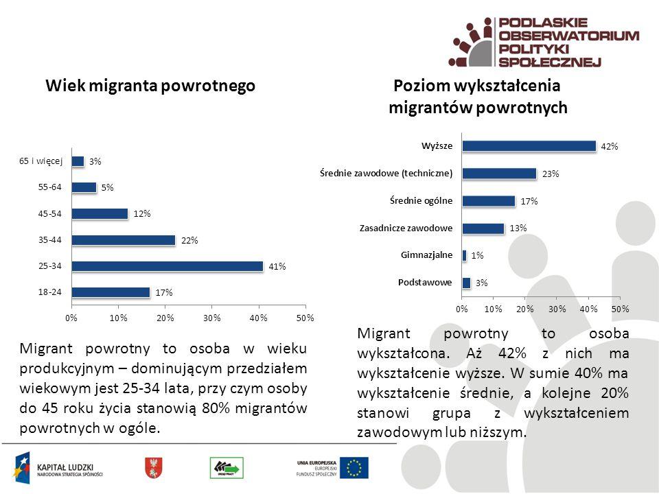 Wiek migranta powrotnego Migrant powrotny to osoba w wieku produkcyjnym – dominującym przedziałem wiekowym jest 25-34 lata, przy czym osoby do 45 roku