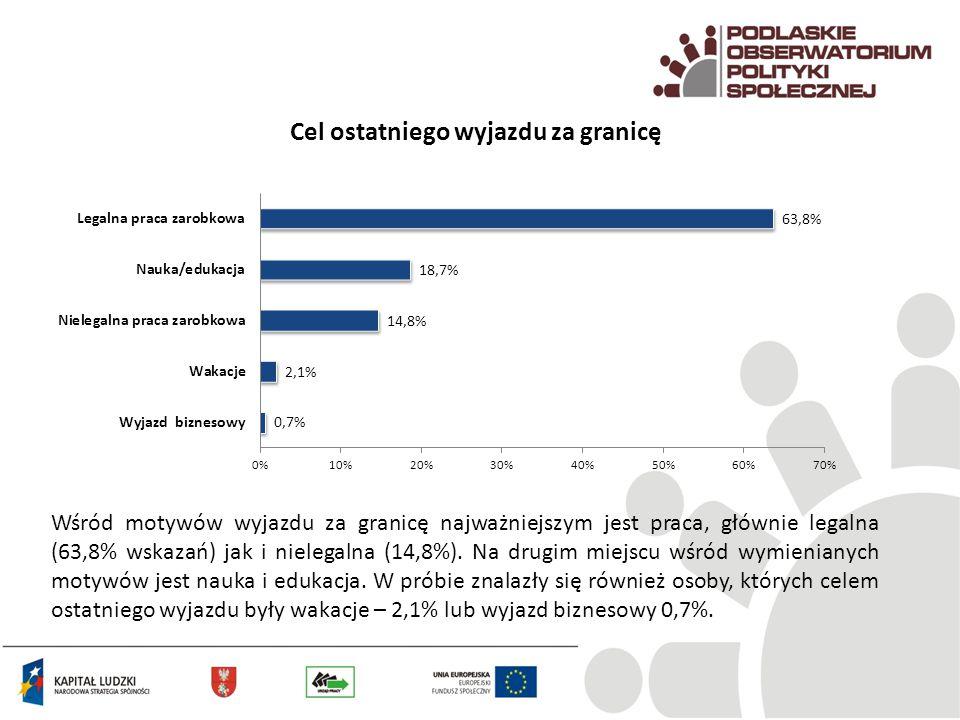 Cel ostatniego wyjazdu za granicę Wśród motywów wyjazdu za granicę najważniejszym jest praca, głównie legalna (63,8% wskazań) jak i nielegalna (14,8%)