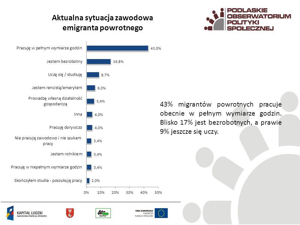 Aktualna sytuacja zawodowa emigranta powrotnego 43% migrantów powrotnych pracuje obecnie w pełnym wymiarze godzin. Blisko 17% jest bezrobotnych, a pra