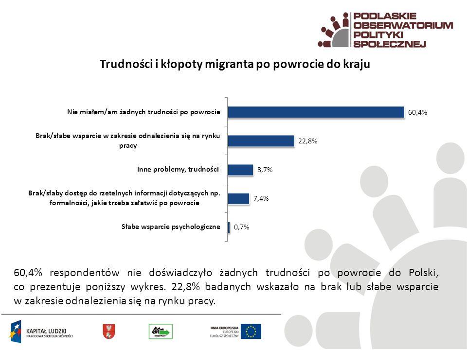 Trudności i kłopoty migranta po powrocie do kraju 60,4% respondentów nie doświadczyło żadnych trudności po powrocie do Polski, co prezentuje poniższy