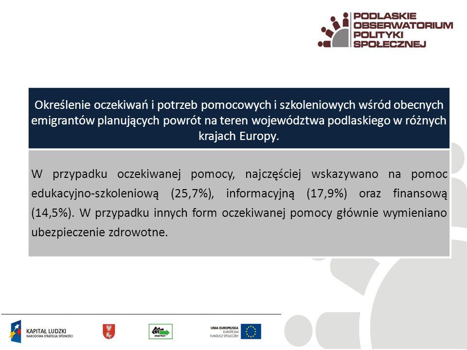 Określenie oczekiwań i potrzeb pomocowych i szkoleniowych wśród obecnych emigrantów planujących powrót na teren województwa podlaskiego w różnych kraj