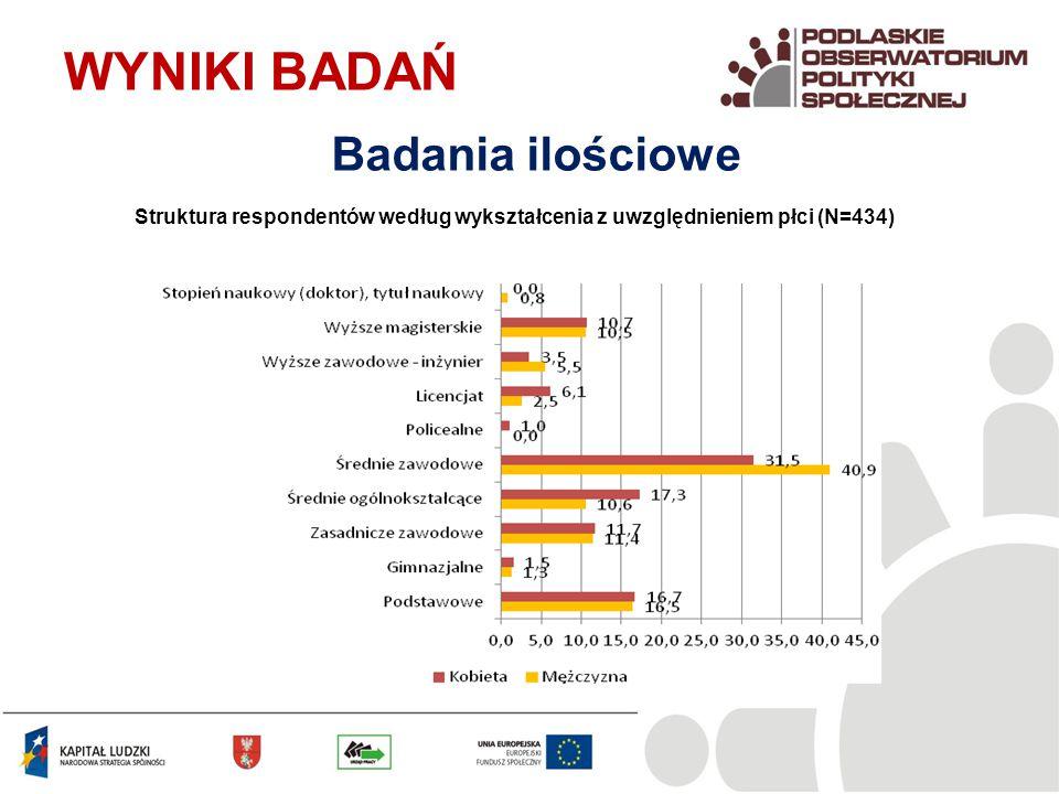 Struktura respondentów według wykształcenia z uwzględnieniem płci (N=434) WYNIKI BADAŃ Badania ilościowe