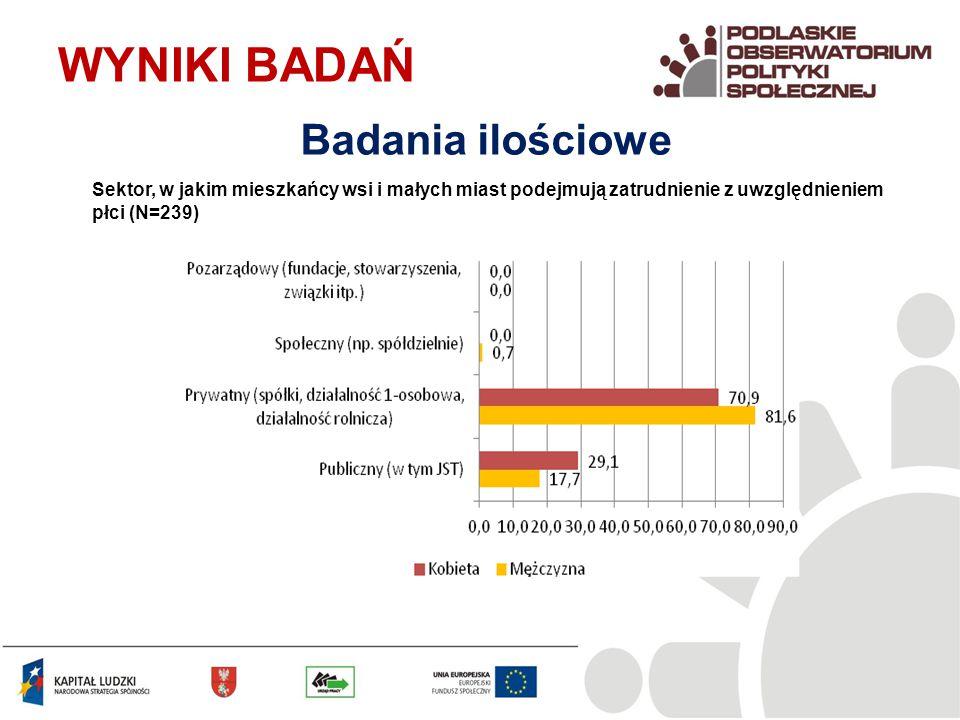 Sektor, w jakim mieszkańcy wsi i małych miast podejmują zatrudnienie z uwzględnieniem płci (N=239) WYNIKI BADAŃ Badania ilościowe