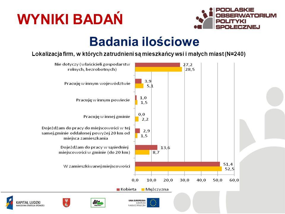Lokalizacja firm, w których zatrudnieni są mieszkańcy wsi i małych miast (N=240) WYNIKI BADAŃ Badania ilościowe