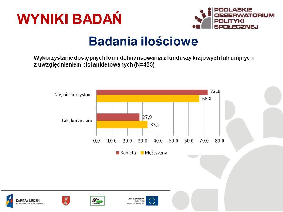 Wykorzystanie dostępnych form dofinansowania z funduszy krajowych lub unijnych z uwzględnieniem płci ankietowanych (N=435) WYNIKI BADAŃ Badania ilościowe