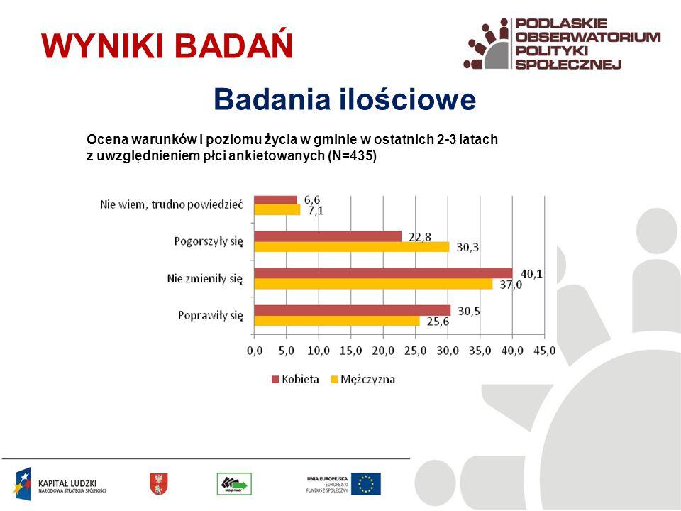 Ocena warunków i poziomu życia w gminie w ostatnich 2-3 latach z uwzględnieniem płci ankietowanych (N=435) WYNIKI BADAŃ Badania ilościowe